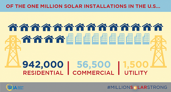 U.S. Solar PV Installations Hit One Million