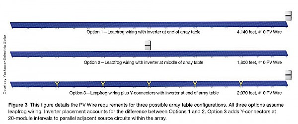 PV Wire requirements for three possible array configurations
