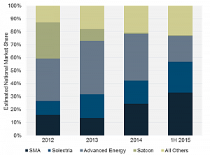 Who Is Leading the Race for Advanced Energy's PV Inverter Market Share?