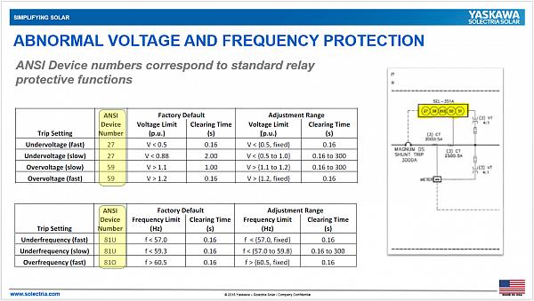 Chế độ Anti-Islanding Protection của Inverter Hòa Lưới